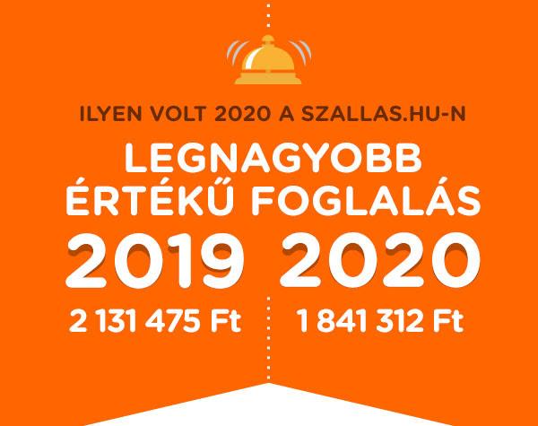 Ezek voltak a legnépszerűbb úti célok 2020-ban a Szallas.hu-n